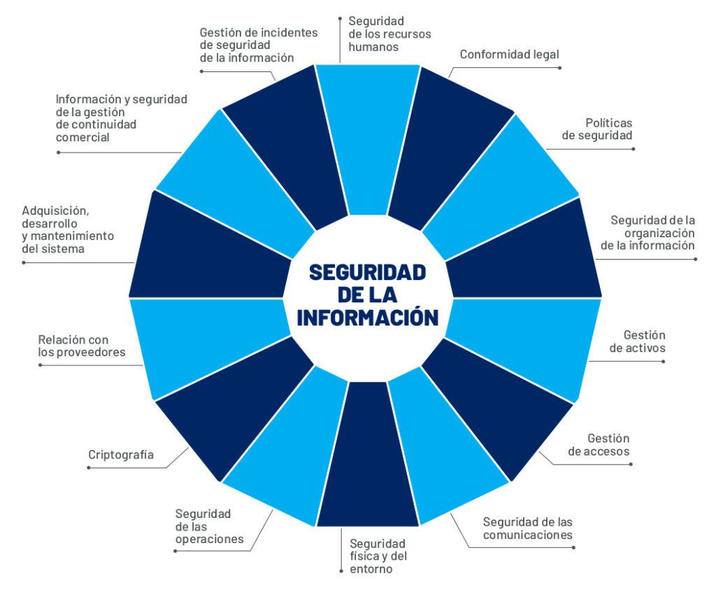 Ámbitos analizados para conocer el estado de la ciberseguridad. Fuente: Penteo
