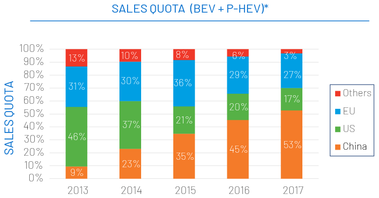 * Light vehicles only. Heavy vehicles not included. Source: EV Volumes (The Electric World Sales Database) and CAAM (China Association Of Automoblie Manufacturers).