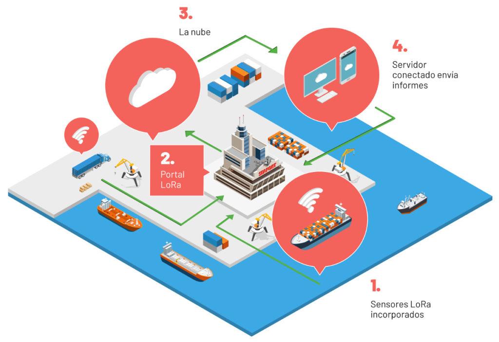 Gráfico sobre una posible aplicación de la tecnología LoRa en un puerto.