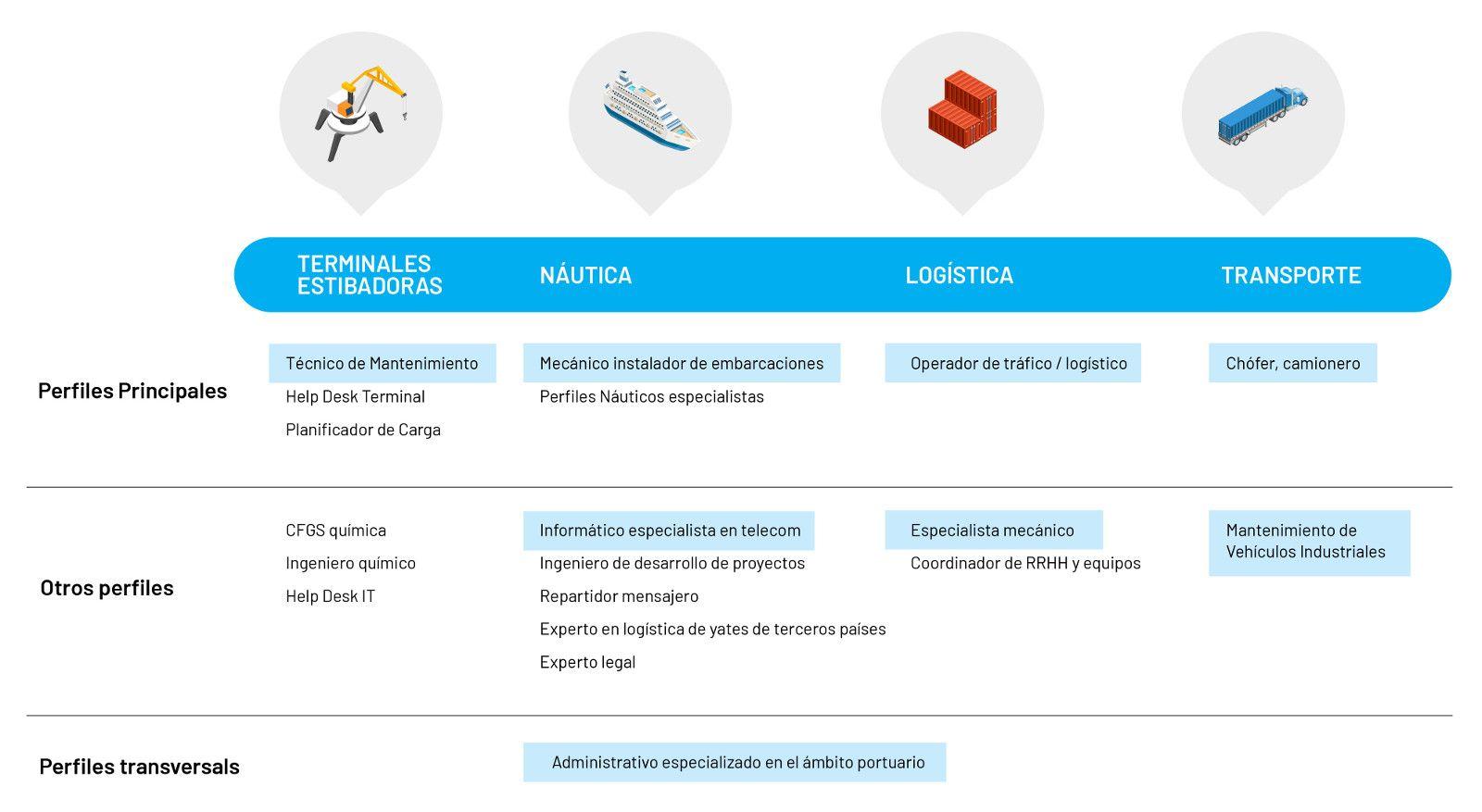 Los perfiles profesionales más demandados, por subsectores en el ámbito portuario. Fuente: Fundació BCN Formació Professional.