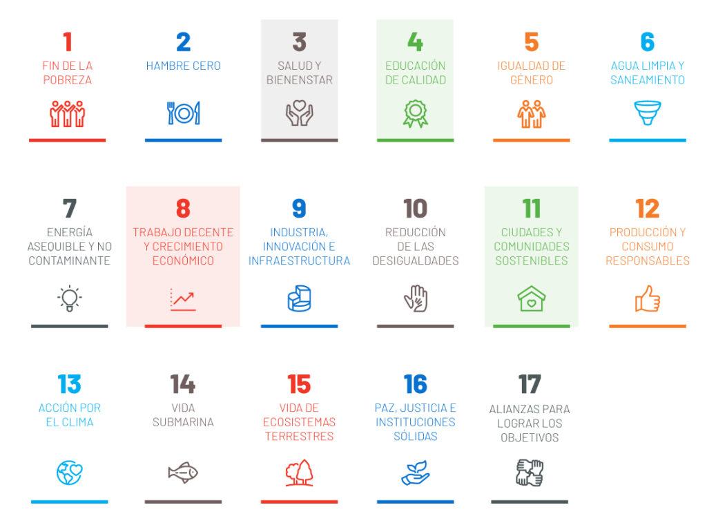 Los Objetivos de Desarrollo Sostenible de la ONU (sobre todo los referentes a Salud y Bienestar, Educación de Calidad, Trabajo decente y creciente económico, así como las Ciudades y Comunidades sostenibles) se han tenido en cuenta a la hora de definir los indicadores para el plan de sostenibilidad.