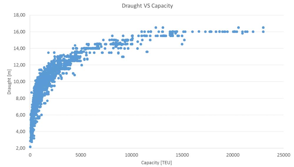 Relación entre el calado y la capacidad (en TEU) de los buques portacontenedores desde 1964.