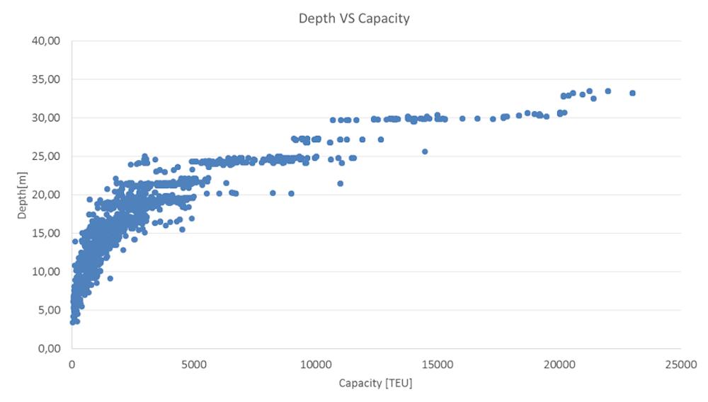Relación entre el puntal y la capacidad (en TEU) de los buques portacontenedores desde 1964.