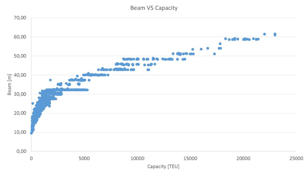 Relación entre la manga y la capacidad (en TEU) de los buques portacontenedores desde 1964.
