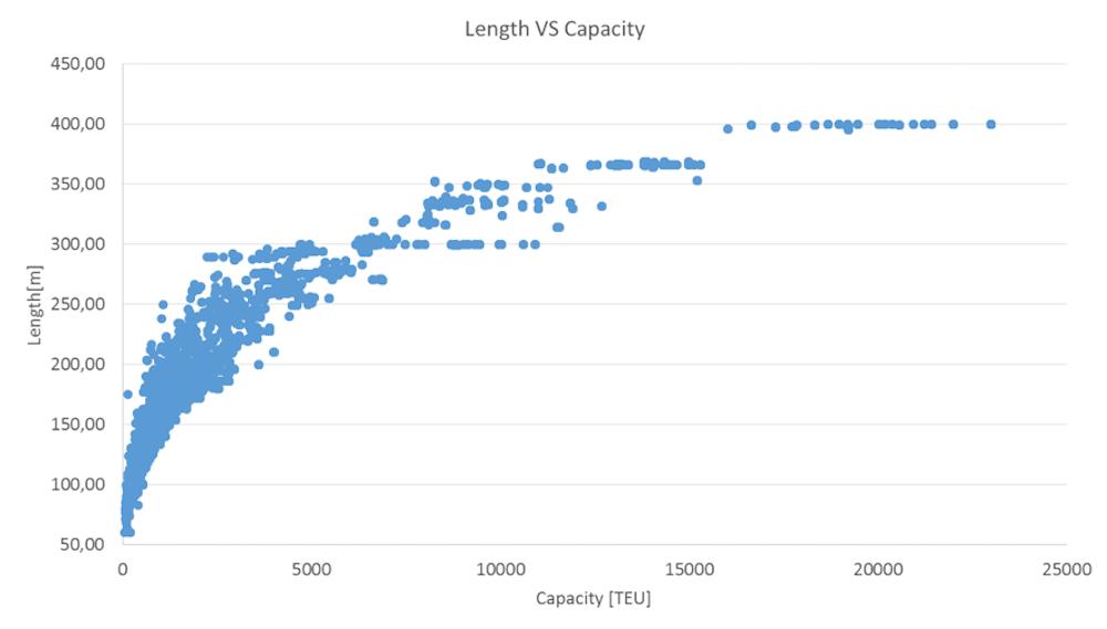 Relación entre la eslora total (LOA) y la capacidad (en TEU) de los buques portacontenedores desde 1964.