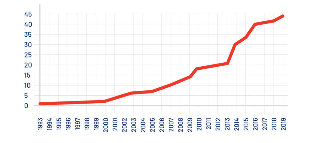 Incremento anual y acumulado de terminales de contenedores automatizadas y semiautomatizadas desde su aparición en la década de los 90 del siglo pasado.
