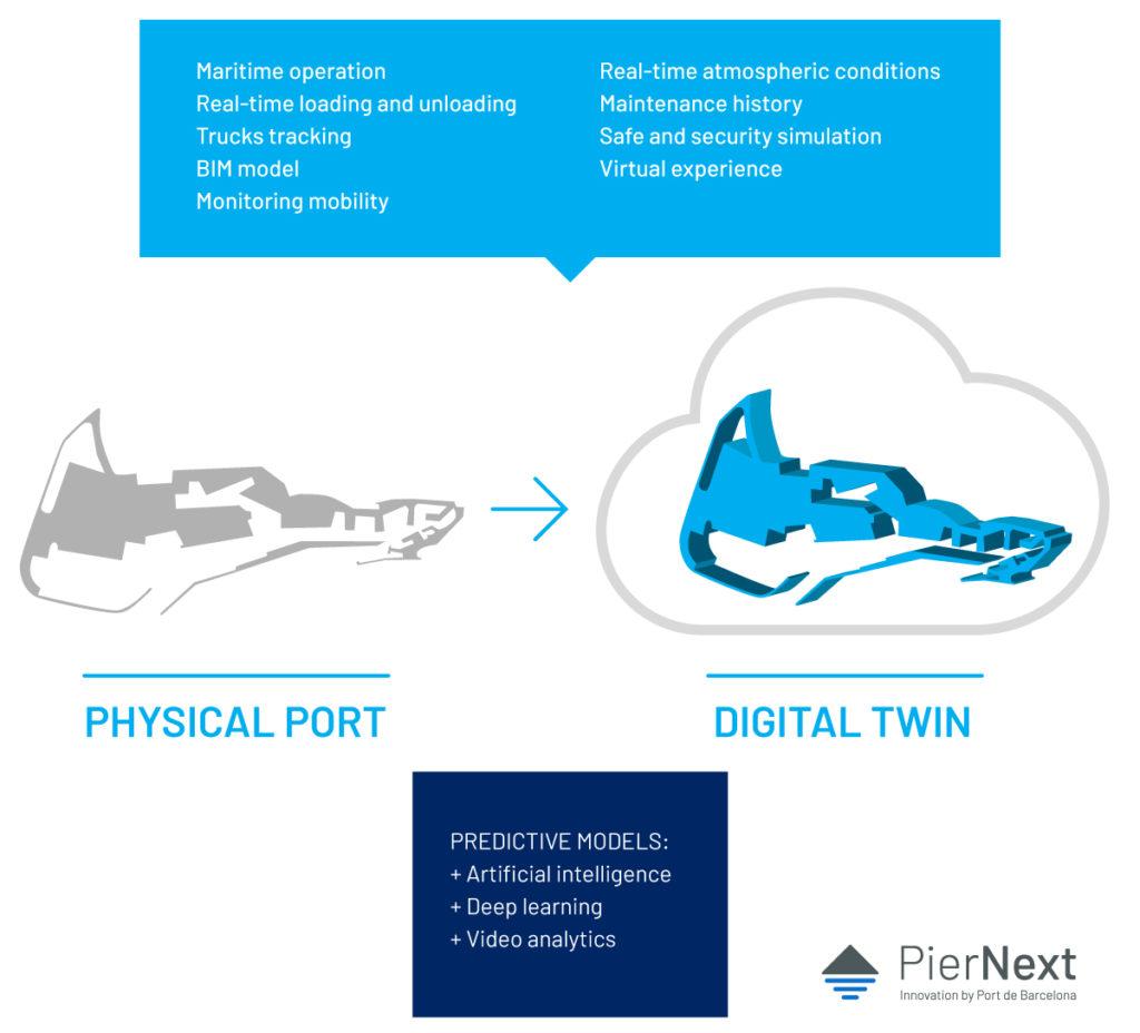 Los gemelos digitales ayudan a los puertos a compartir la gran información que almacenan. (Infografía: PierNext).