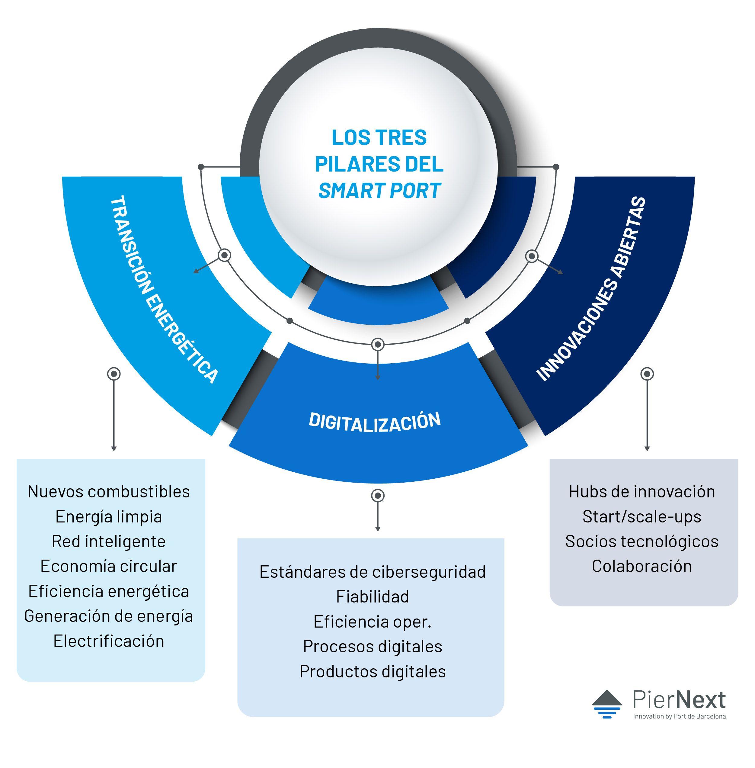 Los tres ejes que forman la mesa de la innovación portuaria.
