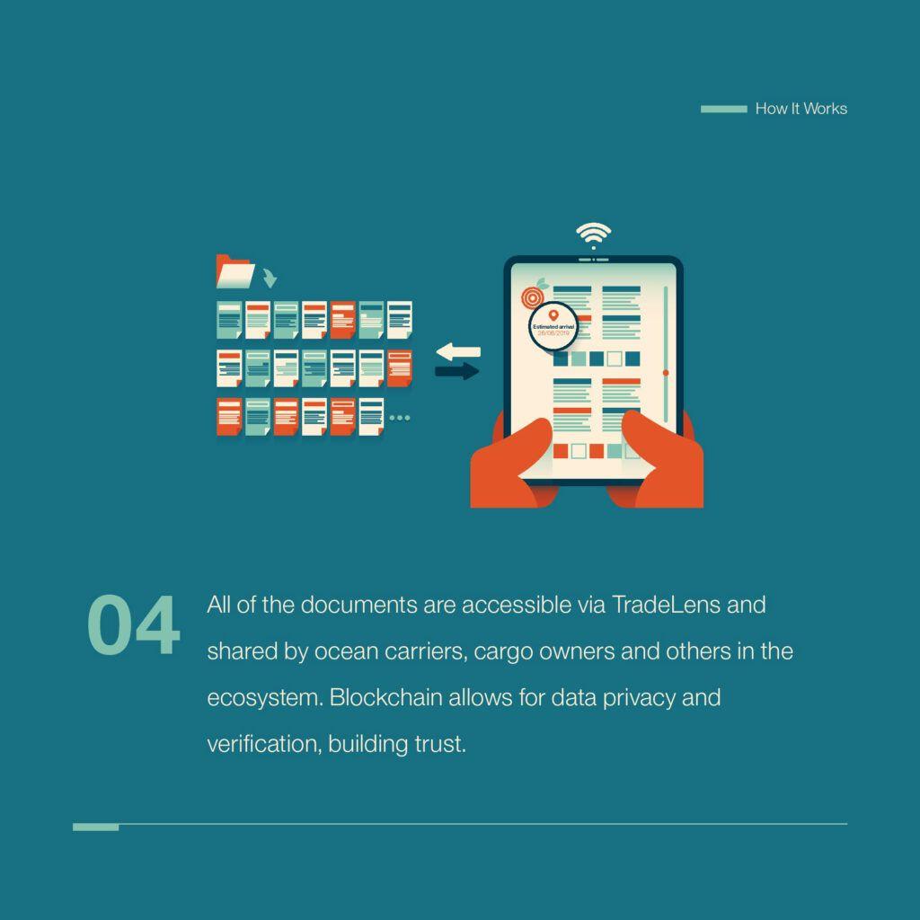 El futuro de la plataforma es seguir incorporando a todos los agentes hasta que la red mundial esté totalmente trazada. (IBM)
